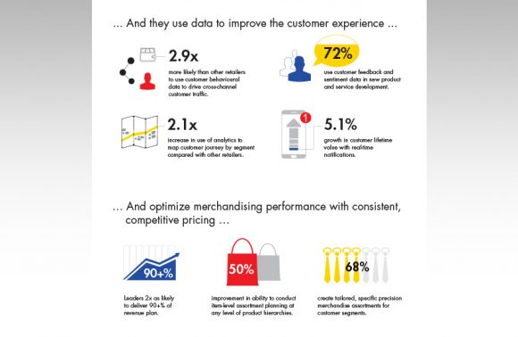 Infographic Data Ready Retailers