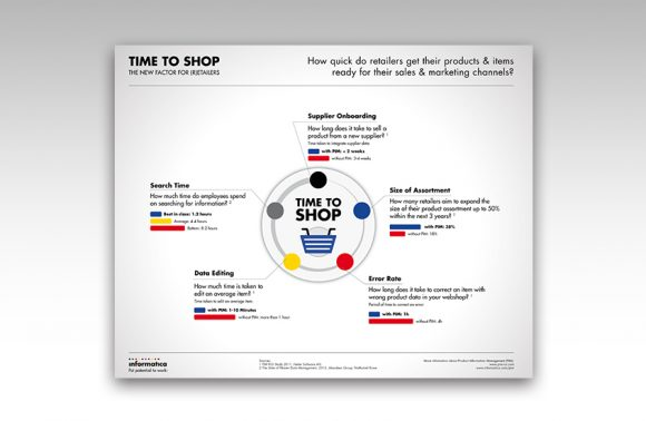 Infographic Time to Shop